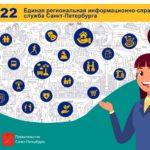 Запущенная во время пандемии телефонная служба «122» станет единой справочной службой Петербурга